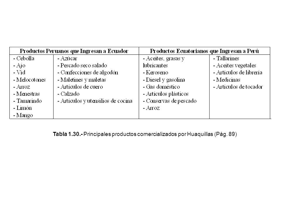 Tabla 1.30.- Principales productos comercializados por Huaquillas (Pág. 89)