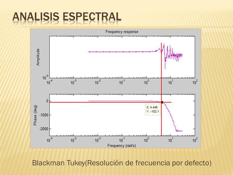 Blackman Tukey(Resolución de frecuencia por defecto)