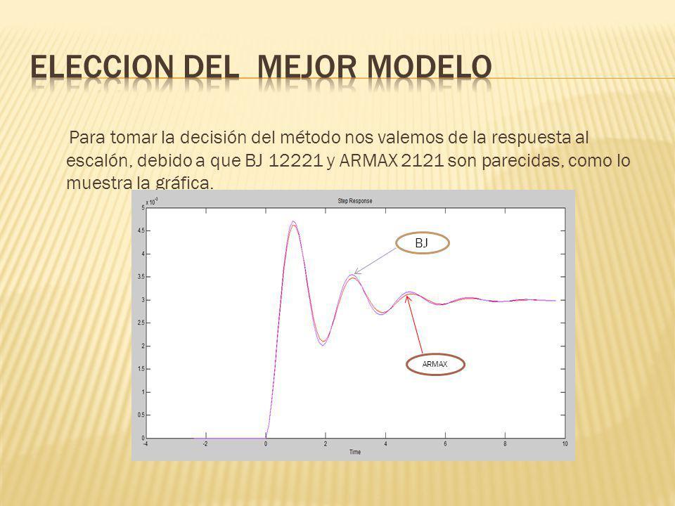 Para tomar la decisión del método nos valemos de la respuesta al escalón, debido a que BJ 12221 y ARMAX 2121 son parecidas, como lo muestra la gráfica
