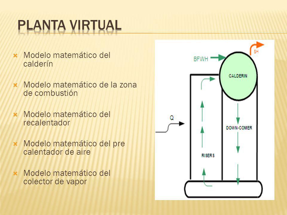 Modelo matemático del calderín Modelo matemático de la zona de combustión Modelo matemático del recalentador Modelo matemático del pre calentador de a