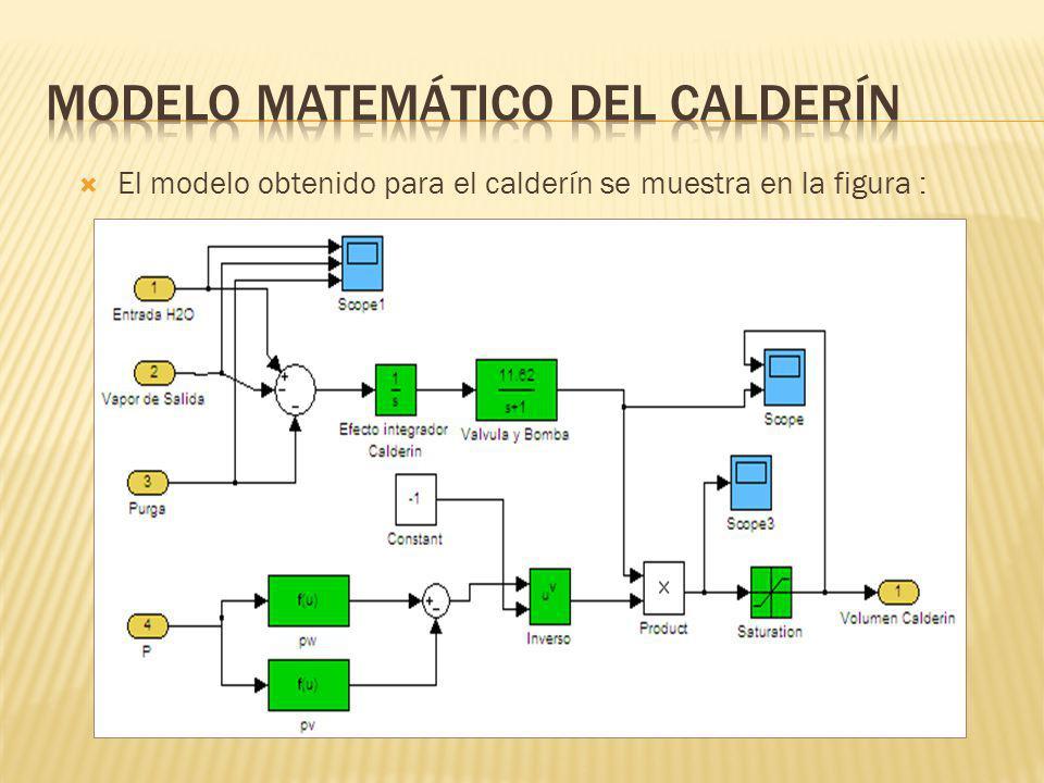 El modelo obtenido para el calderín se muestra en la figura :