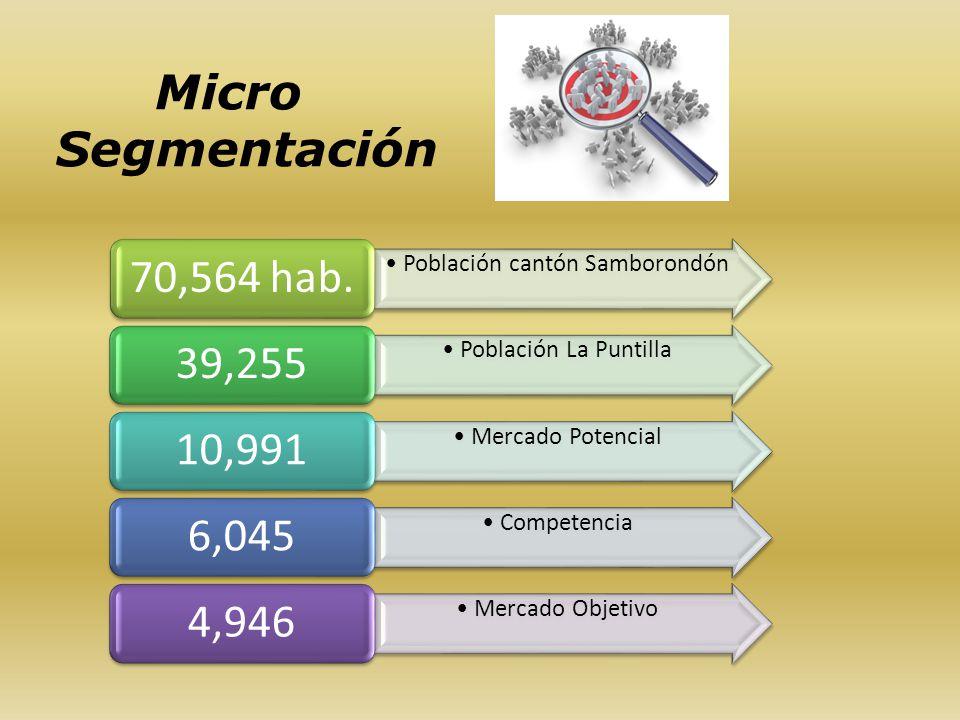Micro Segmentación Población cantón Samborondón 70,564 hab. Población La Puntilla 39,255 Mercado Potencial 10,991 Competencia 6,045 Mercado Objetivo 4