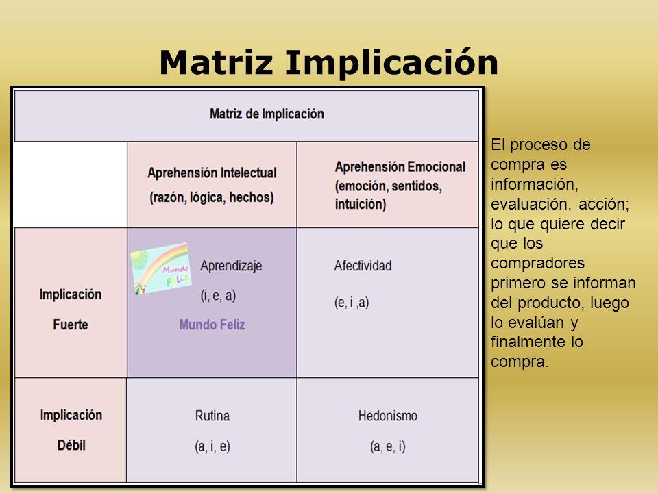 Matriz Implicación El proceso de compra es información, evaluación, acción; lo que quiere decir que los compradores primero se informan del producto,