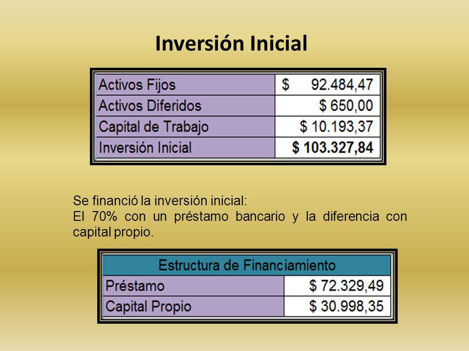Inversión Inicial Se financió la inversión inicial: El 70% con un préstamo bancario y la diferencia con capital propio.