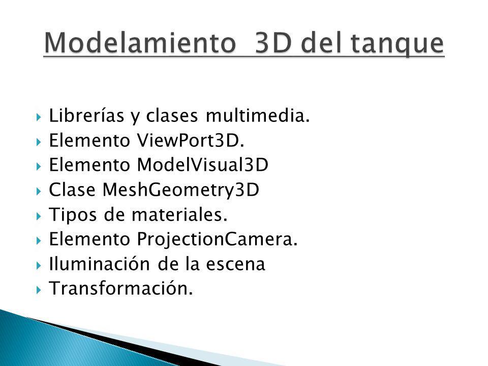 Librerías y clases multimedia. Elemento ViewPort3D. Elemento ModelVisual3D Clase MeshGeometry3D Tipos de materiales. Elemento ProjectionCamera. Ilumin