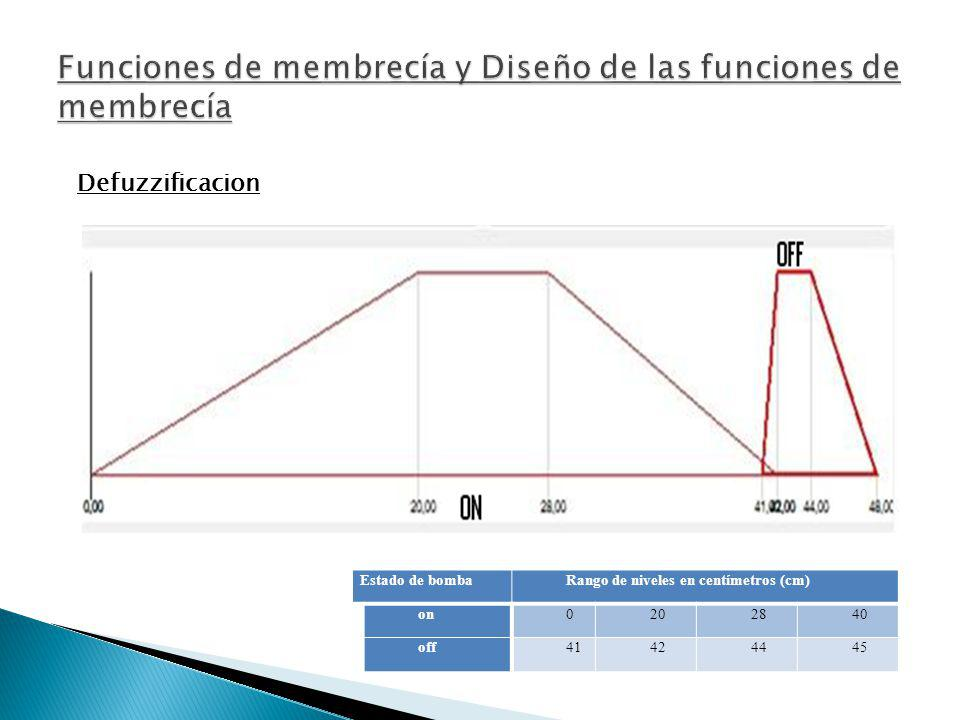 Estado de bombaRango de niveles en centímetros (cm) on0202840 off41424445 Defuzzificacion