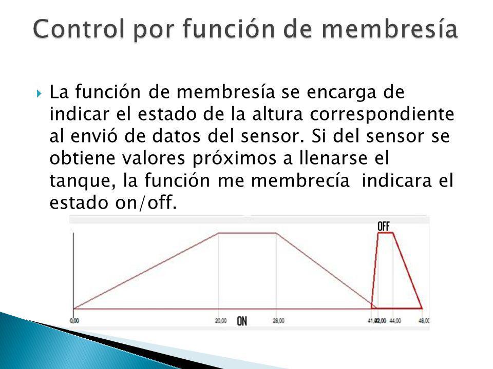 La función de membresía se encarga de indicar el estado de la altura correspondiente al envió de datos del sensor. Si del sensor se obtiene valores pr