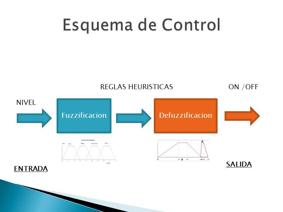FuzzificacionDefuzzificacion NIVEL REGLAS HEURISTICASON /OFF ENTRADA SALIDA