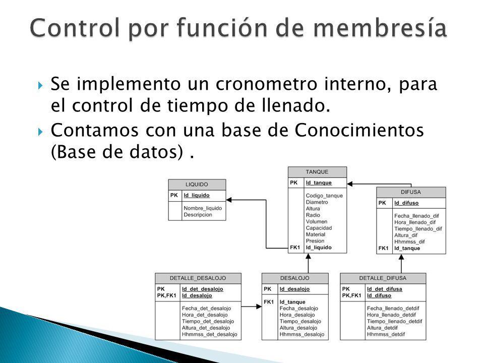 Se implemento un cronometro interno, para el control de tiempo de llenado. Contamos con una base de Conocimientos (Base de datos).