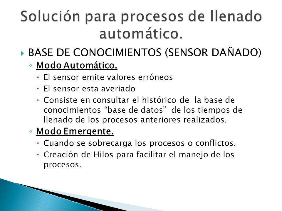 BASE DE CONOCIMIENTOS (SENSOR DAÑADO) Modo Automático. El sensor emite valores erróneos El sensor esta averiado Consiste en consultar el histórico de