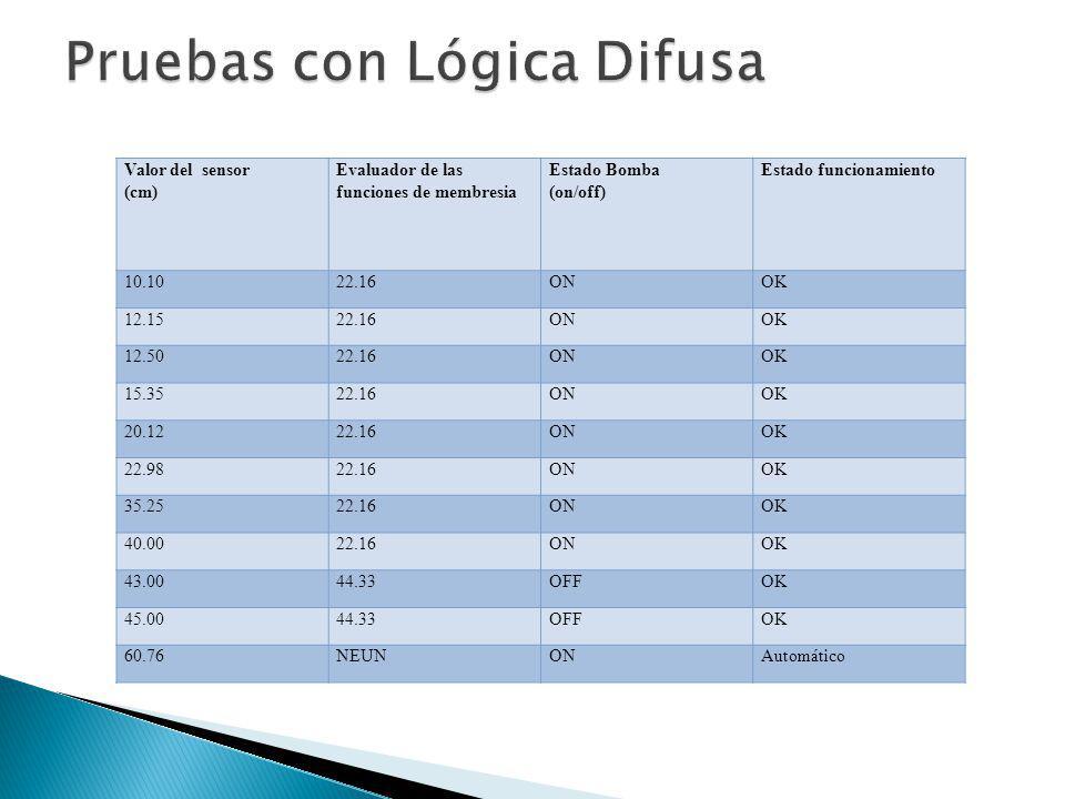 Valor del sensor (cm) Evaluador de las funciones de membresia Estado Bomba (on/off) Estado funcionamiento 10.1022.16ONOK 12.1522.16ONOK 12.5022.16ONOK