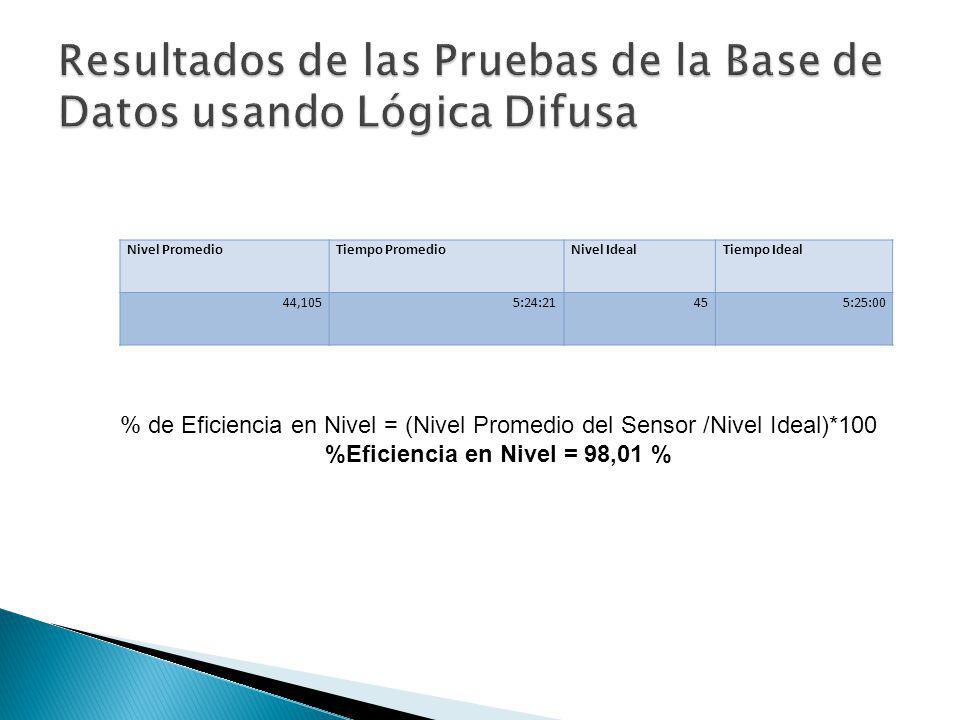 Nivel PromedioTiempo PromedioNivel IdealTiempo Ideal 44,1055:24:21455:25:00 % de Eficiencia en Nivel = (Nivel Promedio del Sensor /Nivel Ideal)*100 %E