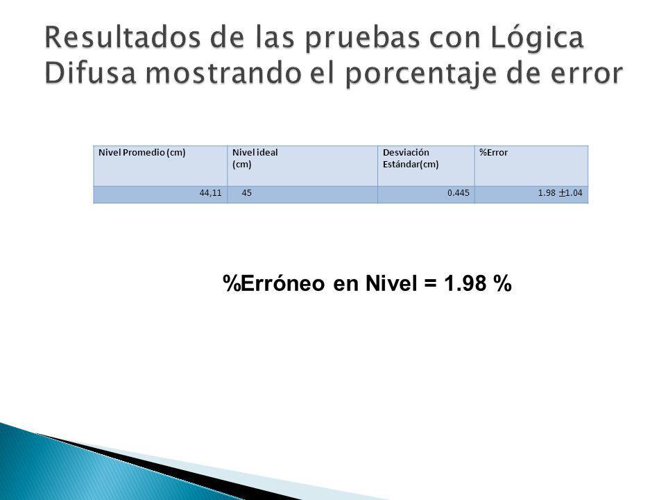 Nivel Promedio (cm)Nivel ideal (cm) Desviación Estándar(cm) %Error 44,11450.4451.98 1.04 %Erróneo en Nivel = 1.98 %