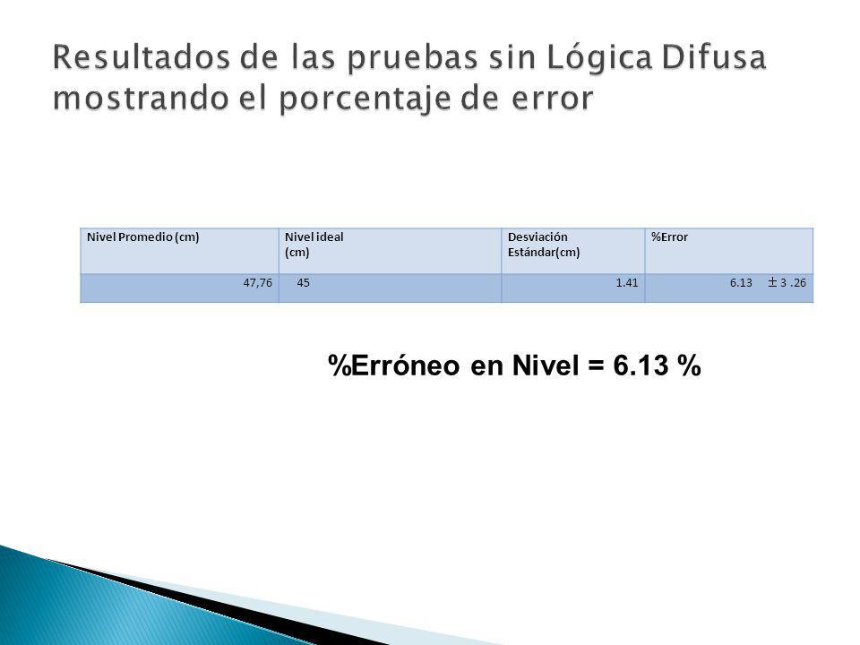 Nivel Promedio (cm)Nivel ideal (cm) Desviación Estándar(cm) %Error 47,76451.41 6.13 3.26 %Erróneo en Nivel = 6.13 %