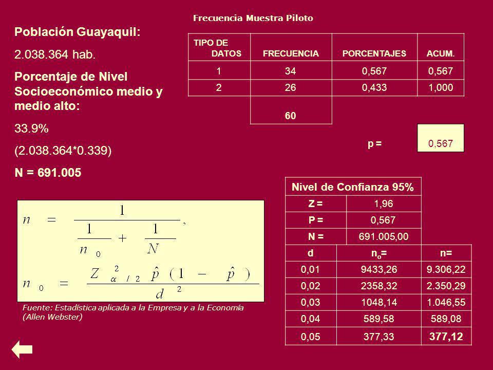 Frecuencia Muestra Piloto TIPO DE DATOSFRECUENCIAPORCENTAJESACUM. 1340,567 2260,4331,000 60 p =0,567 Fuente: Estadística aplicada a la Empresa y a la