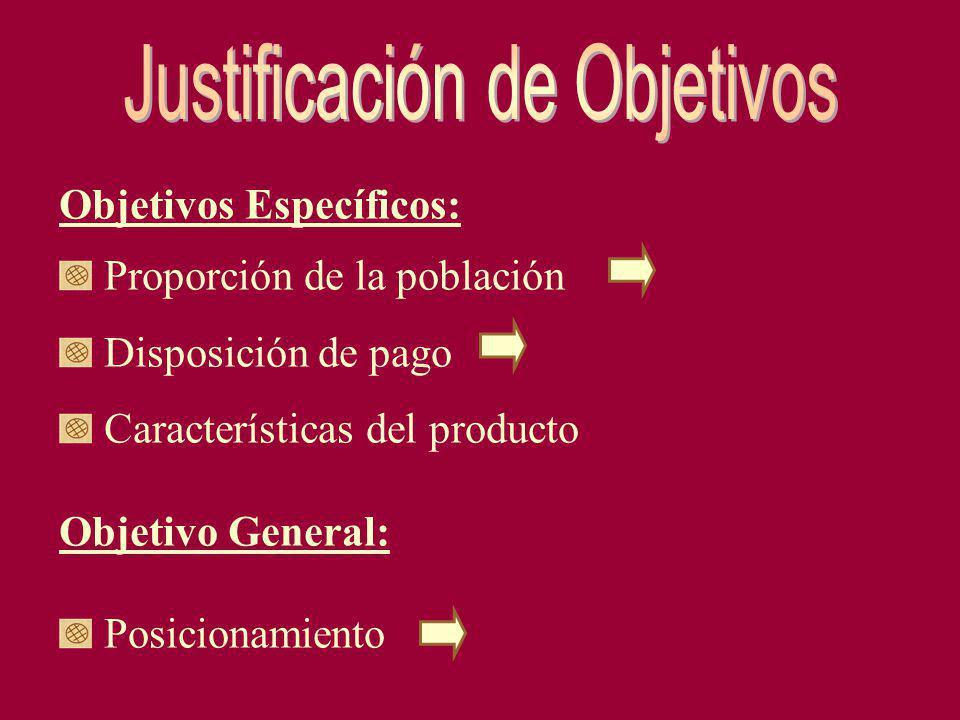 Objetivos Específicos: Proporción de la población Disposición de pago Características del producto Objetivo General: Posicionamiento