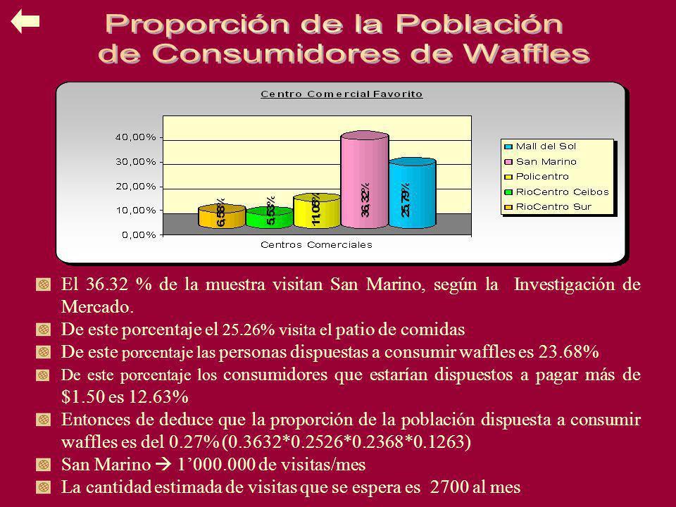 El 36.32 % de la muestra visitan San Marino, según la Investigación de Mercado. De este porcentaje el 25.26% visita el patio de comidas De este porcen