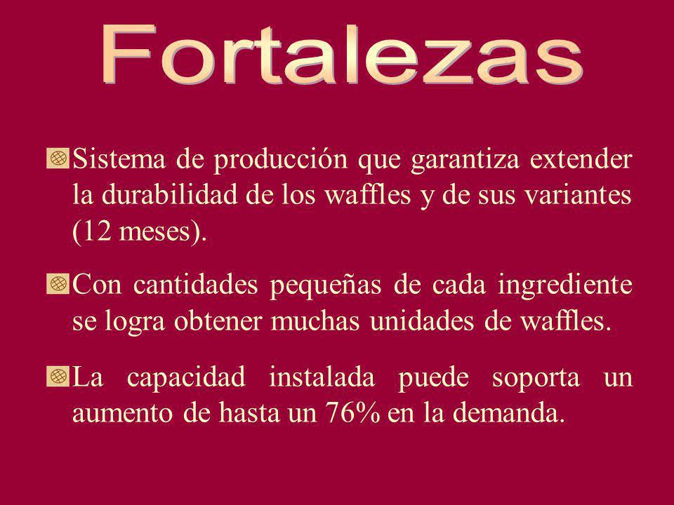 Sistema de producción que garantiza extender la durabilidad de los waffles y de sus variantes (12 meses). Con cantidades pequeñas de cada ingrediente