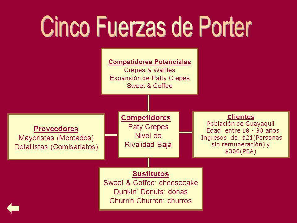 Clientes Población de Guayaquil Edad entre 18 - 30 años Ingresos de: $21(Personas sin remuneración) y $300(PEA) Sustitutos Sweet & Coffee: cheesecake