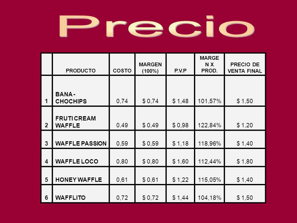 PRODUCTOCOSTO MARGEN (100%)P.V.P MARGE N X PROD. PRECIO DE VENTA FINAL 1 BANA - CHOCHIPS0,74$ 0,74$ 1,48101,57%$ 1,50 2 FRUTI CREAM WAFFLE0,49$ 0,49$
