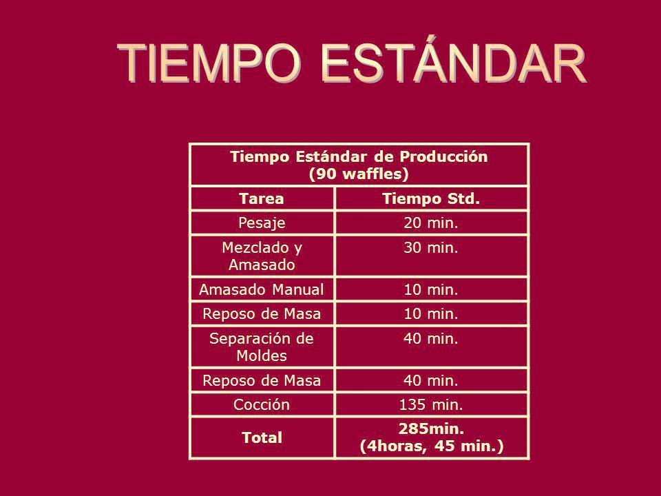 Tiempo Estándar de Producción (90 waffles) TareaTiempo Std. Pesaje20 min. Mezclado y Amasado 30 min. Amasado Manual10 min. Reposo de Masa10 min. Separ