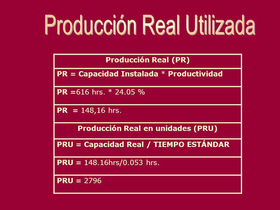 Producción Real (PR) PR = Capacidad Instalada * Productividad PR =616 hrs. * 24.05 % PR = 148,16 hrs. Producción Real en unidades (PRU) PRU = Capacida