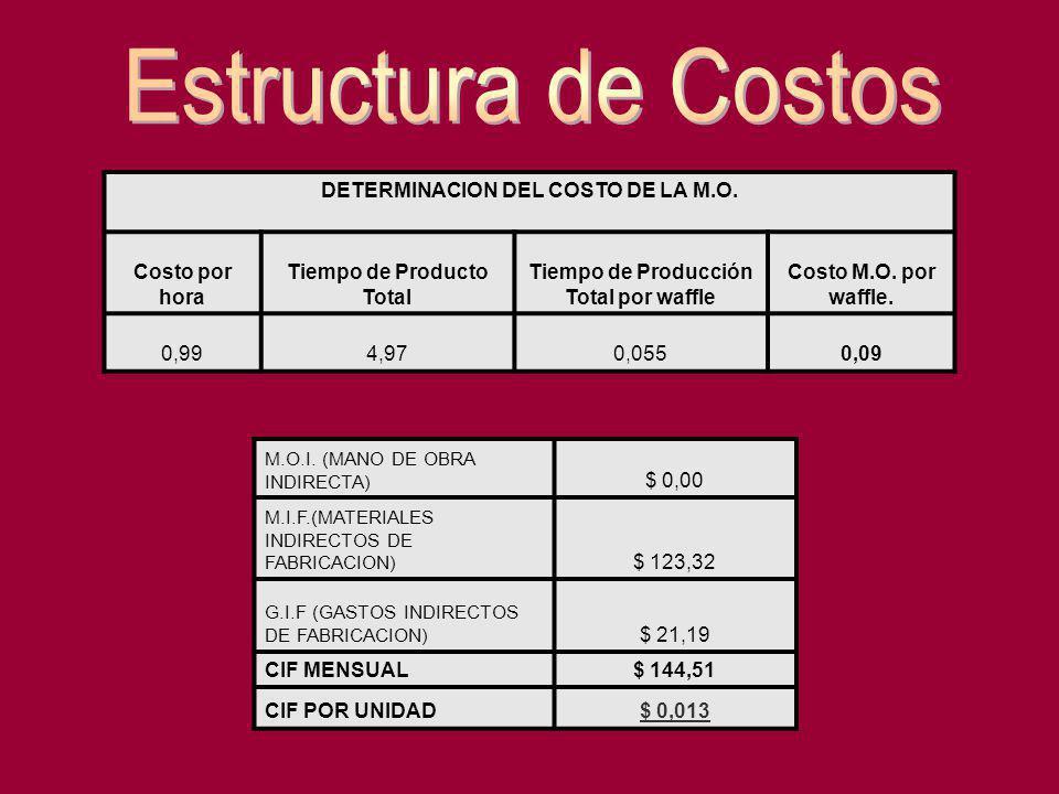 DETERMINACION DEL COSTO DE LA M.O. Costo por hora Tiempo de Producto Total Tiempo de Producción Total por waffle Costo M.O. por waffle. 0,994,970,0550