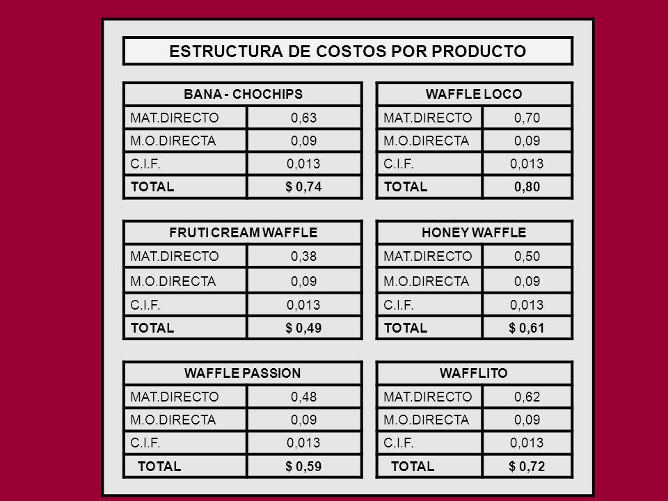 ESTRUCTURA DE COSTOS POR PRODUCTO BANA - CHOCHIPS WAFFLE LOCO MAT.DIRECTO0,63 MAT.DIRECTO0,70 M.O.DIRECTA0,09 M.O.DIRECTA0,09 C.I.F.0,013 C.I.F.0,013