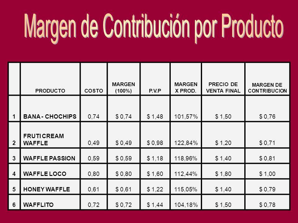 PRODUCTOCOSTO MARGEN (100%)P.V.P MARGEN X PROD. PRECIO DE VENTA FINAL MARGEN DE CONTRIBUCION 1BANA - CHOCHIPS0,74$ 0,74$ 1,48101,57%$ 1,50$ 0,76 2 FRU
