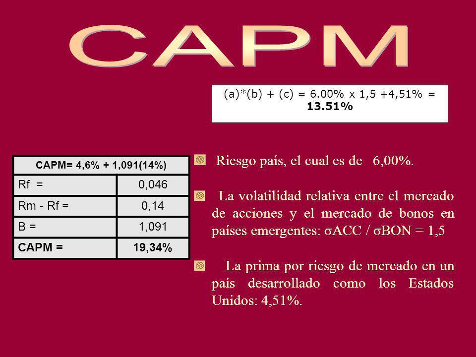 CAPM= 4,6% + 1,091(14%) Rf =0,046 Rm - Rf =0,14 B =1,091 CAPM =19,34% (a)*(b) + (c) = 6.00% x 1,5 +4,51% = 13.51% Riesgo país, el cual es de 6,00%. La