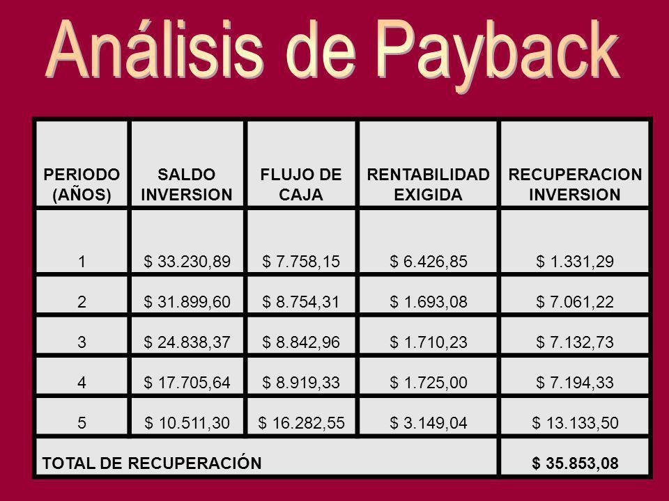 PERIODO (AÑOS) SALDO INVERSION FLUJO DE CAJA RENTABILIDAD EXIGIDA RECUPERACION INVERSION 1$ 33.230,89$ 7.758,15$ 6.426,85$ 1.331,29 2$ 31.899,60$ 8.75