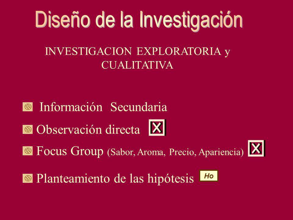 INVESTIGACION EXPLORATORIA y CUALITATIVA Información Secundaria Observación directa Focus Group (Sabor, Aroma, Precio, Apariencia) Planteamiento de la