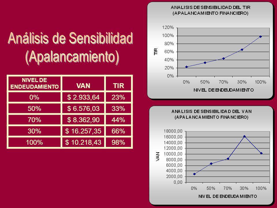 NIVEL DE ENDEUDAMIENTO VANTIR 0%$ 2.933,6423% 50%$ 6.576,0333% 70%$ 8.362,9044% 30%$ 16.257,3566% 100%$ 10.218,4398%