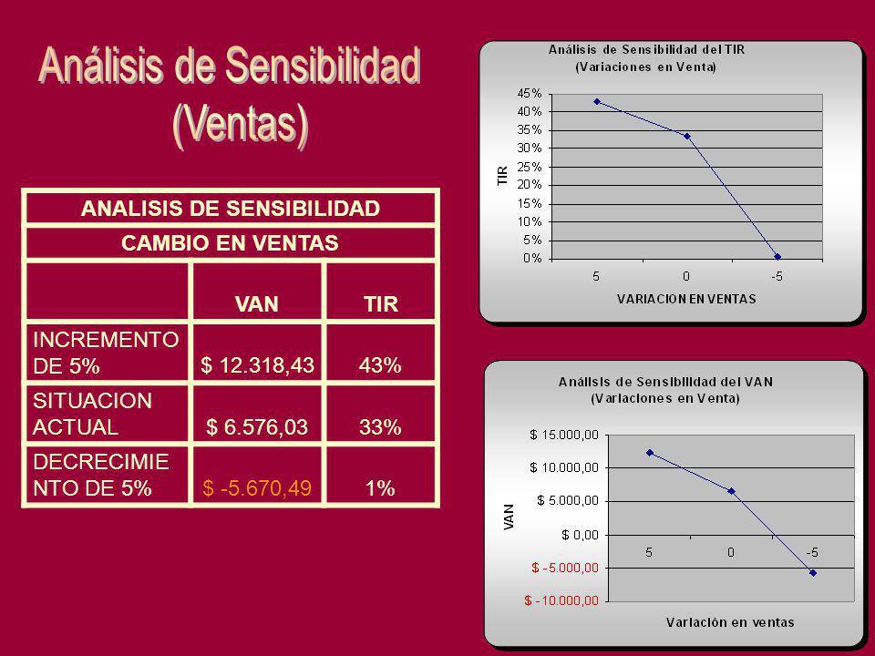 ANALISIS DE SENSIBILIDAD CAMBIO EN VENTAS VANTIR INCREMENTO DE 5%$ 12.318,4343% SITUACION ACTUAL$ 6.576,0333% DECRECIMIE NTO DE 5%$ -5.670,491%
