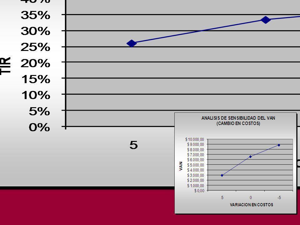 ANALISIS DE SENSIBILIDAD CAMBIO EN COSTOS VANTIR INCREMENTO DE 5%$ 2.913,4326% SITUACION ACTUAL$ 6.576,0333% DECRECIMIENTO DE 5%$ 8.839,9837%