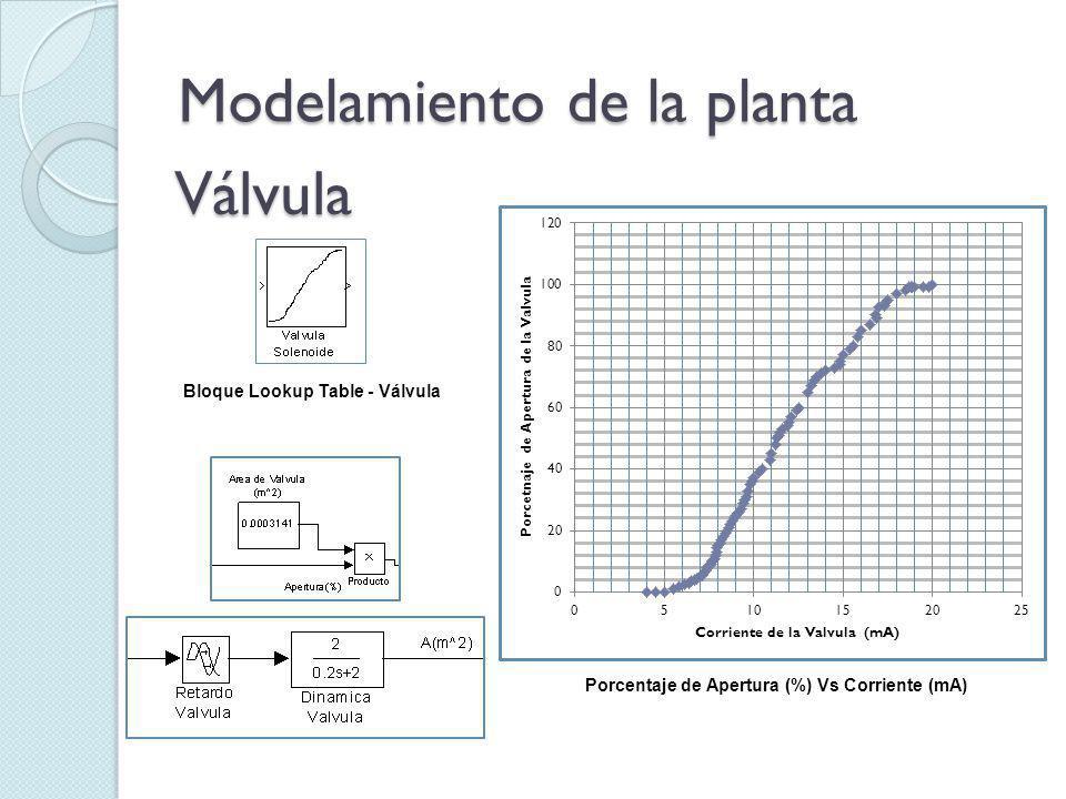 Modelamiento de la planta Válvula Bloque Lookup Table - Válvula Porcentaje de Apertura (%) Vs Corriente (mA)
