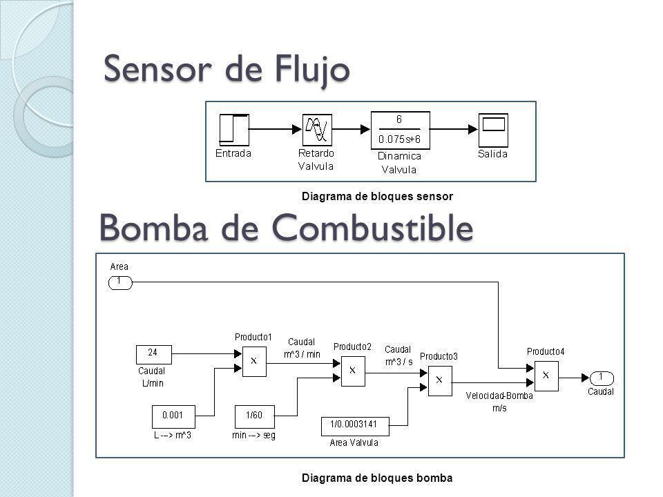 Sensor de Flujo Bomba de Combustible Diagrama de bloques sensor Diagrama de bloques bomba
