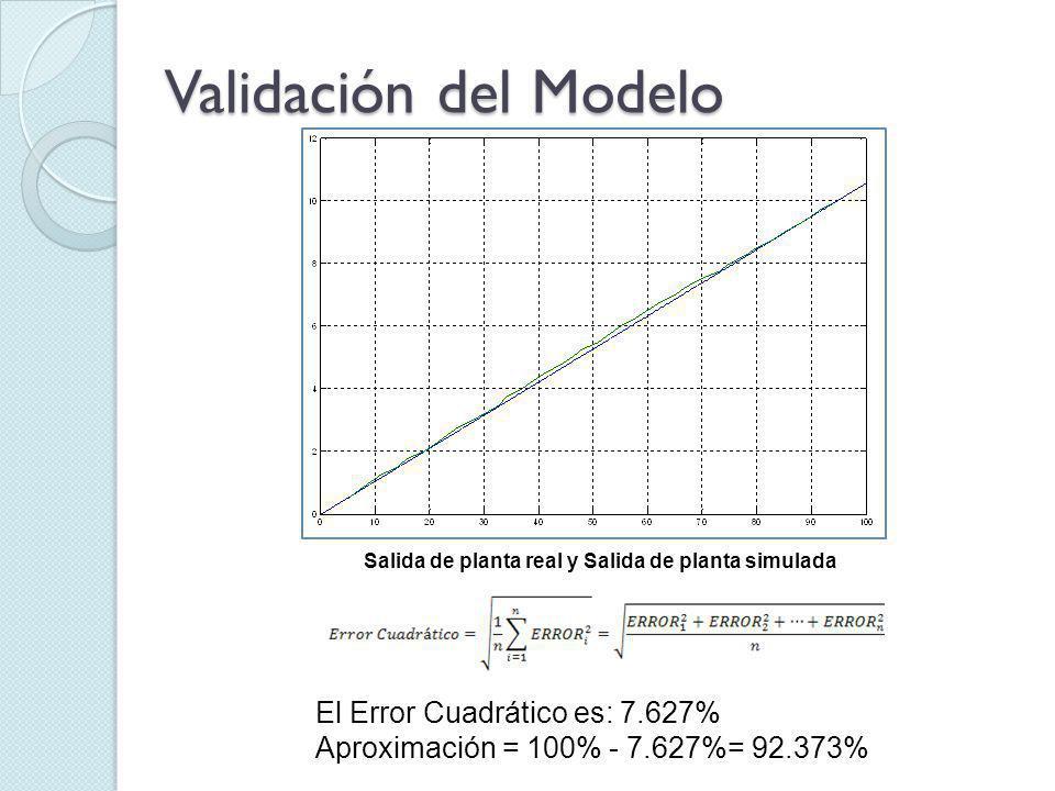 Validación del Modelo El Error Cuadrático es: 7.627% Aproximación = 100% - 7.627%= 92.373% Salida de planta real y Salida de planta simulada