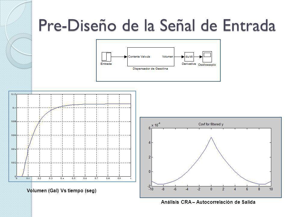 Pre-Diseño de la Señal de Entrada Volumen (Gal) Vs tiempo (seg) Análisis CRA – Autocorrelación de Salida