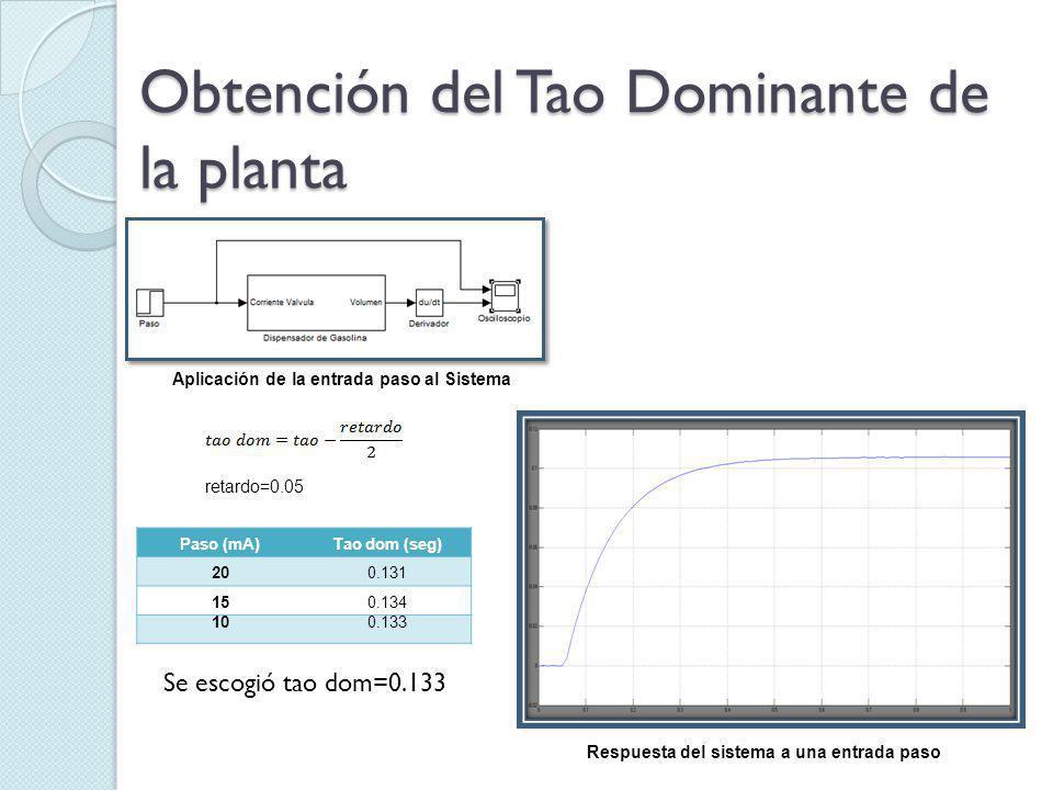 Obtención del Tao Dominante de la planta Paso (mA)Τao dom (seg) 200.131 150.134 100.133 Se escogió tao dom=0.133 Aplicación de la entrada paso al Sistema retardo=0.05 Respuesta del sistema a una entrada paso