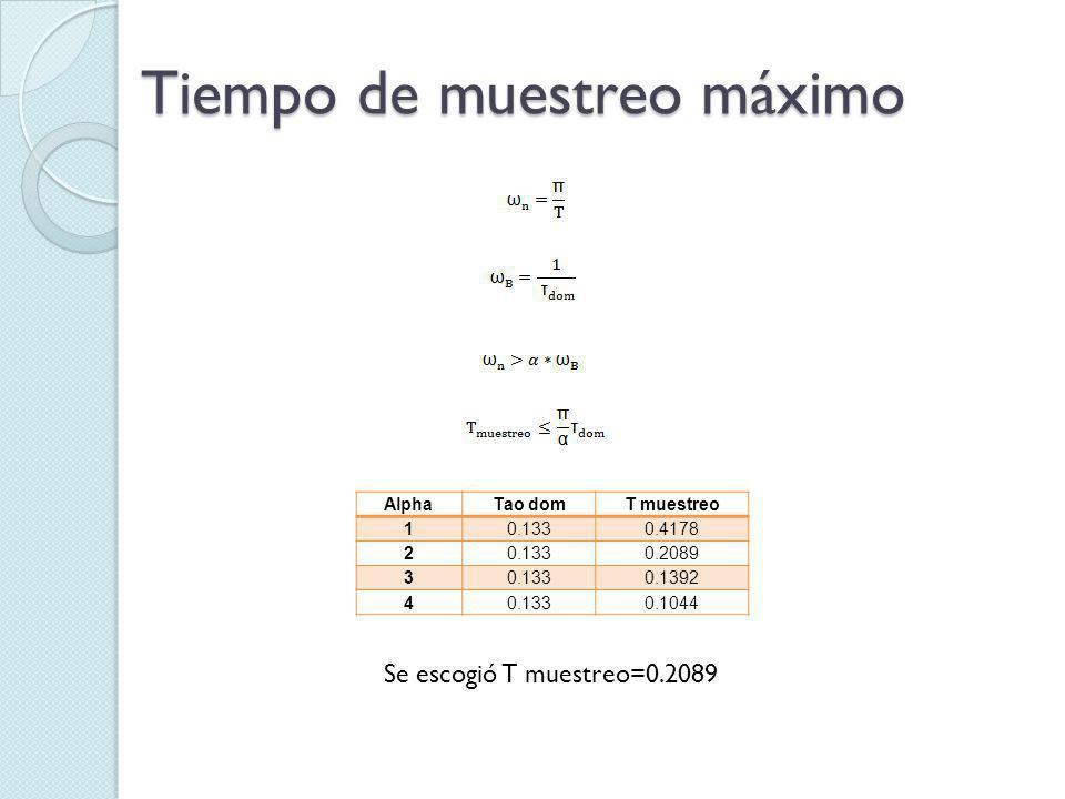 Diseño de la Señal Multiseno Tiempo de Muestreo0.2089 Amplitud (+-)16 Bias12 Longitud de la señal12 Numero de sinusoides 6 Numero de ciclos3 Parámetros de la Señal Sinusoidal Prueba 0
