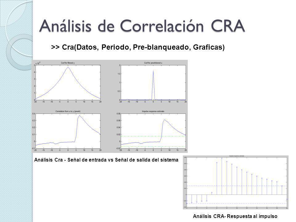 Análisis de Correlación CRA >> Cra(Datos, Periodo, Pre-blanqueado, Graficas) Análisis Cra - Señal de entrada vs Señal de salida del sistema Análisis CRA- Respuesta al impulso