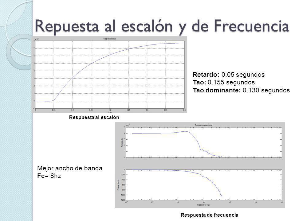 Repuesta al escalón y de Frecuencia Retardo: 0.05 segundos Tao: 0.155 segundos Tao dominante: 0.130 segundos Mejor ancho de banda Fc= 8hz Respuesta al escalón Respuesta de frecuencia