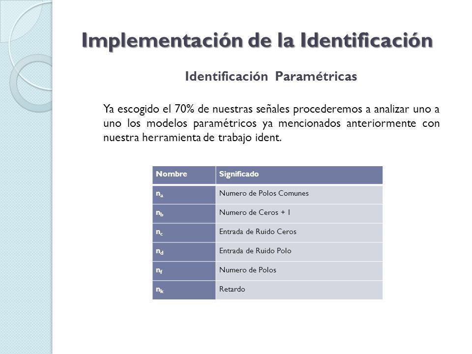 Implementación de la Identificación Identificación de Paramétricas Modelo ARX Señal Aproximació n (%) Intervalo de confianza Función de transferencia Respuesta al escalón Arx11684.93Fuera2 polosMala Arx21684.88Fuera1 polo, 2 cerosMala Arx22681.05Fuera3 polos, 2 cerosMala Arx23584.37Intermedio3 polos, 2 cerosBuena Arx24585.26Intermedio3 polos, 3 cerosBuena Arx35485.31Intermedio4 polos, 3 cerosBuena Arx44585.28Intermedio5 polos, 3 cerosBuena Arx45585.52Intermedio4 polos, 4 cerosBuena Arx46585.54Intermedio5 polos, 4 cerosBuena Arx47585.51Intermedio5 polos, 6 cerosBuena Arx48585.4Intermedio5 polos, 7 cerosBuena Arx49585.31Intermedio5 polos, 8 cerosBuena Arx410585.21Intermedio5 polos, 9 cerosBuena Arx69585.37Intermedio7 polos, 8 cerosBuena Arx610585.29Intermedio7 polos, 9 cerosBuena Arx710585.32Intermedio8 polos, 9 cerosBuena Arx810585.36Intermedio9 polos, 9 cerosBuena Arx910585.37Intermedio10 polos, 9 cerosBuena Arx1010585.28Intermedio11 polos, 9 cerosBuena Arx245,Arx465, Arx9105