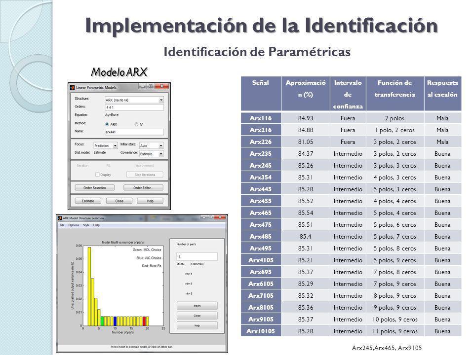 Implementación de la Identificación Identificación de Paramétricas Modelo ARX
