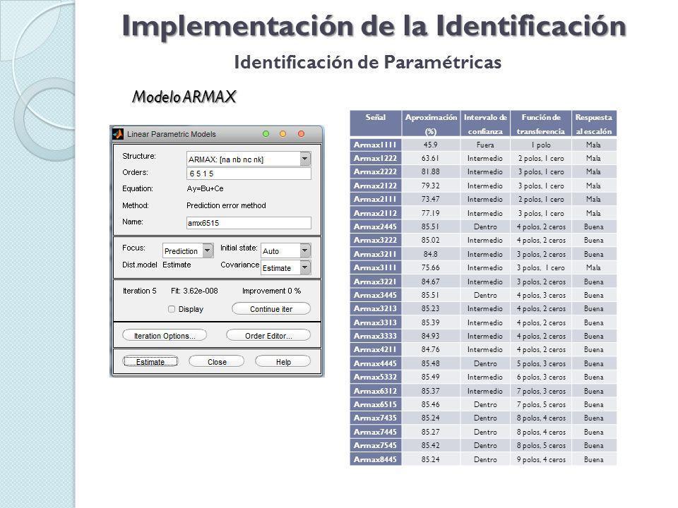Modelo ARMAX Implementación de la Identificación Identificación de Paramétricas Señal Aproximación (%) Intervalo de confianza Función de transferencia Respuesta al escalón Armax111145.9Fuera1 poloMala Armax122263.61Intermedio2 polos, 1 ceroMala Armax222281.88Intermedio3 polos, 1 ceroMala Armax212279.32Intermedio3 polos, 1 ceroMala Armax211173.47Intermedio2 polos, 1 ceroMala Armax211277.19Intermedio3 polos, 1 ceroMala Armax244585.51Dentro4 polos, 2 cerosBuena Armax322285.02Intermedio4 polos, 2 cerosBuena Armax321184.8Intermedio3 polos, 2 cerosBuena Armax311175.66Intermedio3 polos, 1 ceroMala Armax322184.67Intermedio3 polos, 2 cerosBuena Armax344585.51Dentro4 polos, 3 cerosBuena Armax321385.23Intermedio4 polos, 2 cerosBuena Armax331385.39Intermedio4 polos, 2 cerosBuena Armax333384.93Intermedio4 polos, 2 cerosBuena Armax421184.76Intermedio4 polos, 2 cerosBuena Armax444585.48Dentro5 polos, 3 cerosBuena Armax533285.49Intermedio6 polos, 3 cerosBuena Armax631285.37Intermedio7 polos, 3 cerosBuena Armax651585.46Dentro7 polos, 5 cerosBuena Armax743585.24Dentro8 polos, 4 cerosBuena Armax744585.27Dentro8 polos, 4 cerosBuena Armax754585.42Dentro8 polos, 5 cerosBuena Armax844585.24Dentro9 polos, 4 cerosBuena
