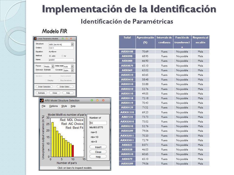 Implementación de la Identificación Identificación de Paramétricas Modelo FIR Señal Aproximación (%) Intervalo de confianza Función de transferenci a Respuesta al escalón ARX010870.69FueraNo posibleMala ARX09868.95FueraNo posibleMala ARX08866.90FueraNo posibleMala ARX087965.10FueraNo posibleMala ARX06963.02FueraNo posibleMala ARX051060.65FueraNo posibleMala ARX041058.48FueraNo posibleMala ARX031055.88FueraNo posibleMala ARX021052.76FueraNo posibleMala ARX011049.05FueraNo posibleMala ARX011872.18FueraNo posibleMala ARX011970.43FueraNo posibleMala ARX01297132FueraNo posibleMala ARX0131069.23FueraNo posibleMala AR0151073.73FueraNo posibleMala ARX0201075.02FueraNo posibleMala ARX021052.76FueraNo posibleMala ARX020979.06FueraNo posibleMala ARX0201170.20FueraNo posibleMala ARX0301172.79FueraNo posibleMala ARX0218.071FueraNo posibleMala ARX02846.03FueraNo posibleMala ARX051060.65FueraNo posibleMala ARX07965.10FueraNo posibleMala ARX020979.06FueraNo posibleMala
