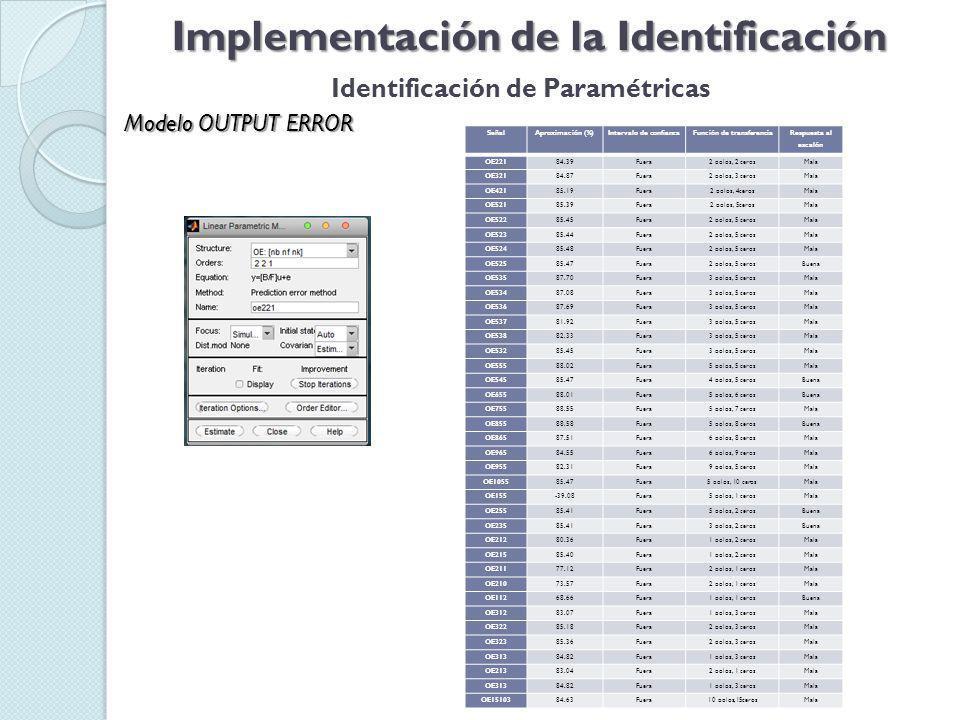 Implementación de la Identificación Identificación de Paramétricas Modelo OUTPUT ERROR SeñalAproximación (%)Intervalo de confianzaFunción de transferencia Respuesta al escalón OE22184.39Fuera2 polos, 2 cerosMala OE32184.87Fuera2 polos, 3 cerosMala OE42185.19Fuera2 polos, 4cerosMala OE52185.39Fuera2 polos, 5cerosMala OE52285.45Fuera2 polos, 5 cerosMala OE52385.44Fuera2 polos, 5 cerosMala OE52485.48Fuera2 polos, 5 cerosMala OE52585.47Fuera2 polos, 5 cerosBuena OE53587.70Fuera3 polos, 5 cerosMala OE53487.08Fuera3 polos, 5 cerosMala OE53687.69Fuera3 polos, 5 cerosMala OE53781.92Fuera3 polos, 5 cerosMala OE53882.33Fuera3 polos, 5 cerosMala OE53285.45Fuera3 polos, 5 cerosMala OE55588.02Fuera5 polos, 5 cerosMala OE54585.47Fuera4 polos, 5 cerosBuena OE65588.01Fuera5 polos, 6 cerosBuena OE75588.55Fuera5 polos, 7 cerosMala OE85588.58Fuera5 polos, 8 cerosBuena OE86587.51Fuera6 polos, 8 cerosMala OE96584.55Fuera6 polos, 9 cerosMala OE95582.31Fuera9 polos, 5 cerosMala OE105585.47Fuera5 polos, 10 cerosMala OE155-39.08Fuera5 polos, 1 cerosMala OE25585.41Fuera5 polos, 2 cerosBuena OE23585.41Fuera3 polos, 2 cerosBuena OE21280.36Fuera1 polos, 2 cerosMala OE21585.40Fuera1 polos, 2 cerosMala OE21177.12Fuera2 polos, 1 cerosMala OE21073.57Fuera2 polos, 1 cerosMala OE11268.66Fuera1 polos, 1 cerosBuena OE31283.07Fuera1 polos, 3 cerosMala OE32285.18Fuera2 polos, 3 cerosMala OE32385.36Fuera2 polos, 3 cerosMala OE31384.82Fuera1 polos, 3 cerosMala OE21383.04Fuera2 polos, 1 cerosMala OE31384.82Fuera1 polos, 3 cerosMala OE1510384.63Fuera10 polos,15cerosMala