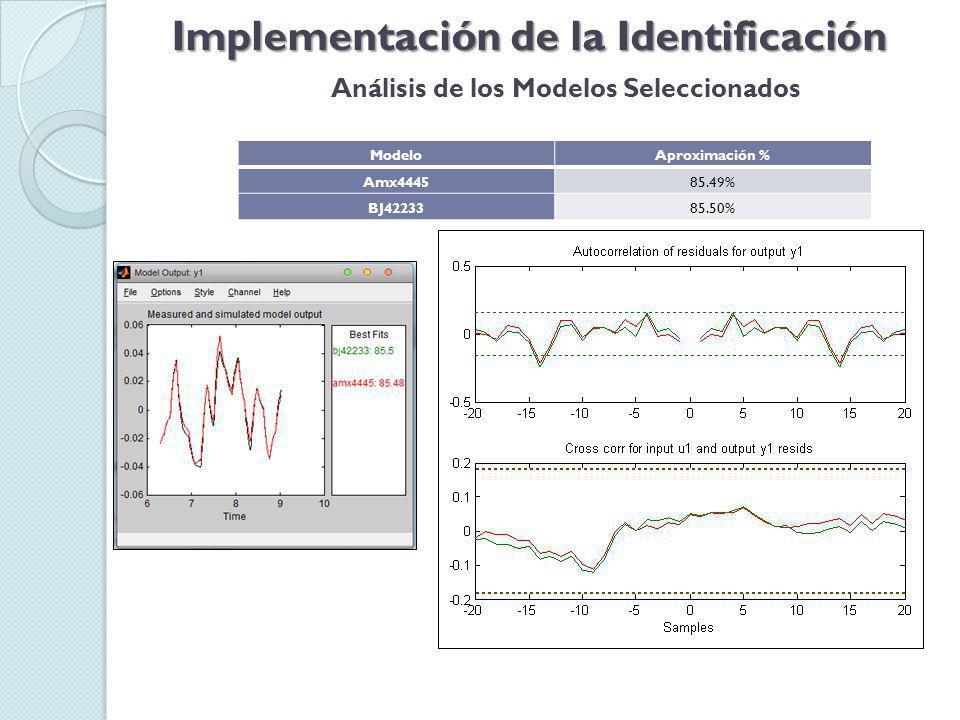 Implementación de la Identificación Análisis de los Modelos Seleccionados ModeloAproximación % Amx444585.49% BJ4223385.50%