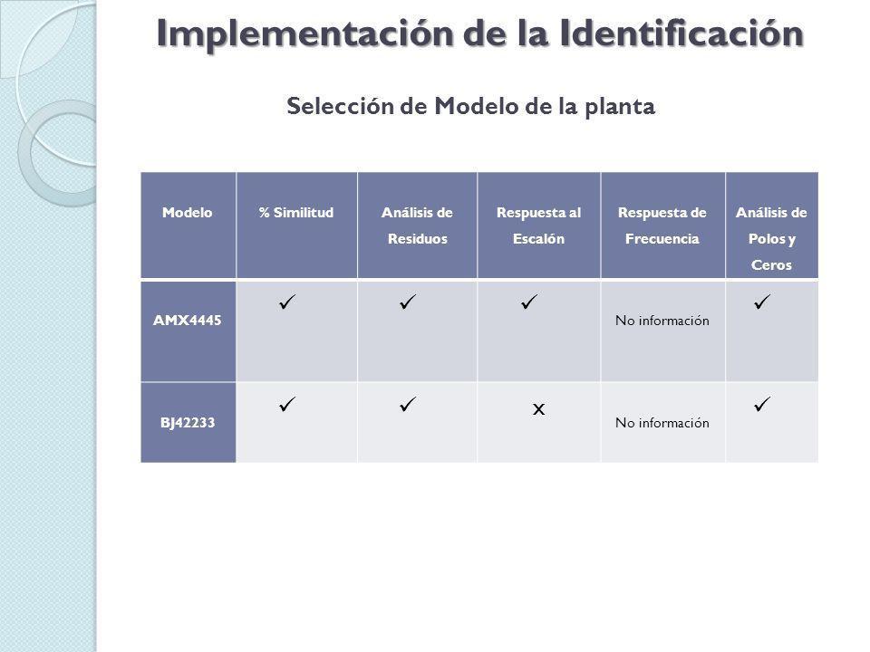 Implementación de la Identificación Selección de Modelo de la planta Modelo % Similitud Análisis de Residuos Respuesta al Escalón Respuesta de Frecuencia Análisis de Polos y Ceros AMX4445 No información BJ42233 x No información